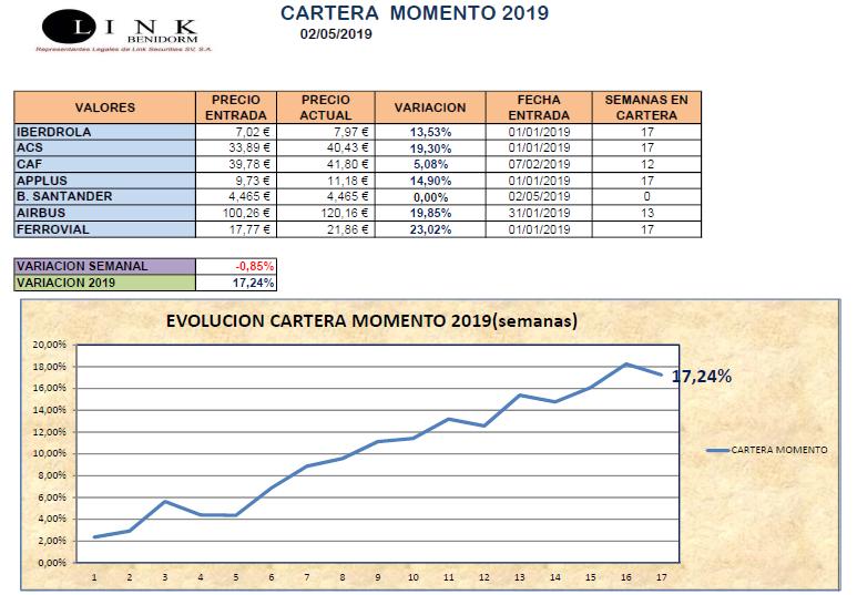 CARTERA MOMENTO 02 05 2019