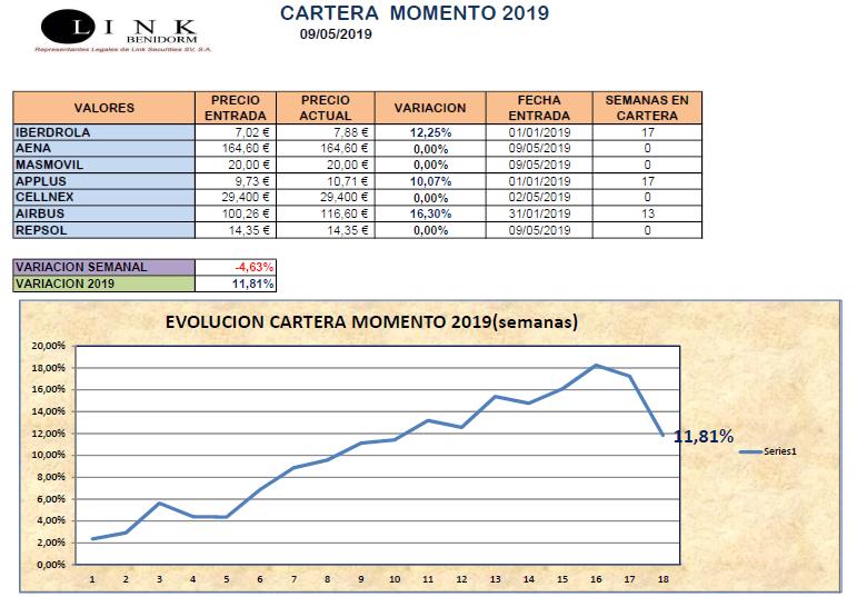 CARTERA MOMENTO 09 05 2019