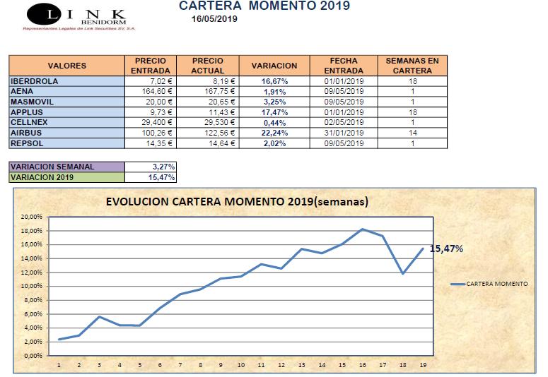 CARTERA MOMENTO 16 05 2019