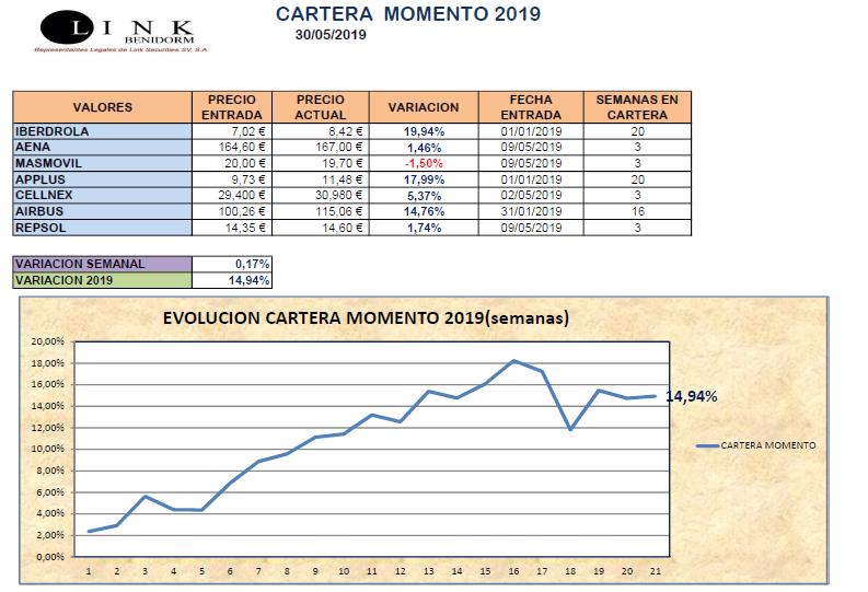 CARTERA MOMENTO 30 05 2019