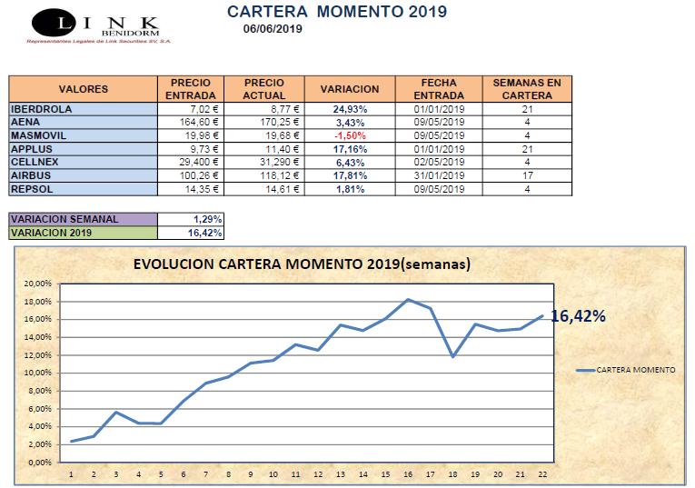 CARTERA MOMENTO 06 06 2019