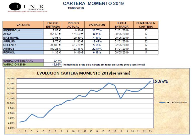CARTERA MOMENTO 13 06 2019