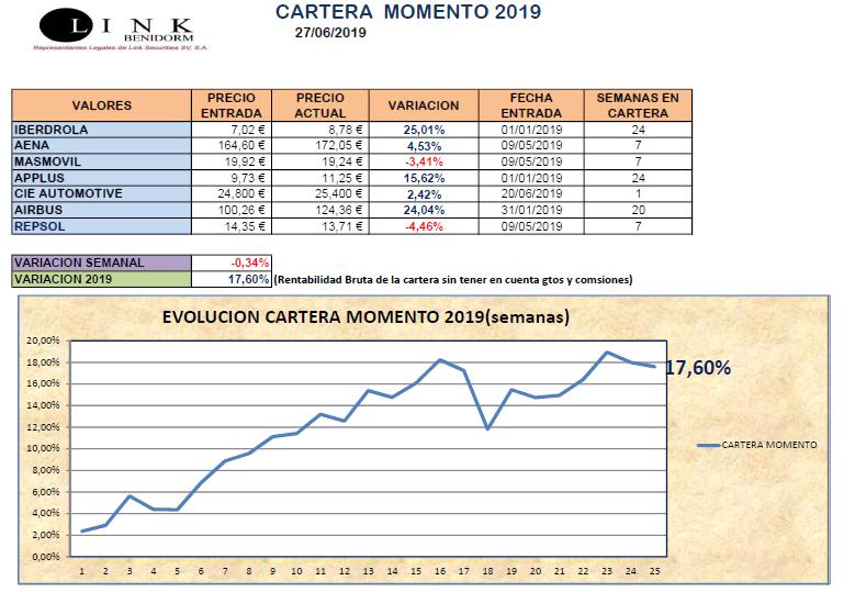 CARTERA MOMENTO 27 06 2019