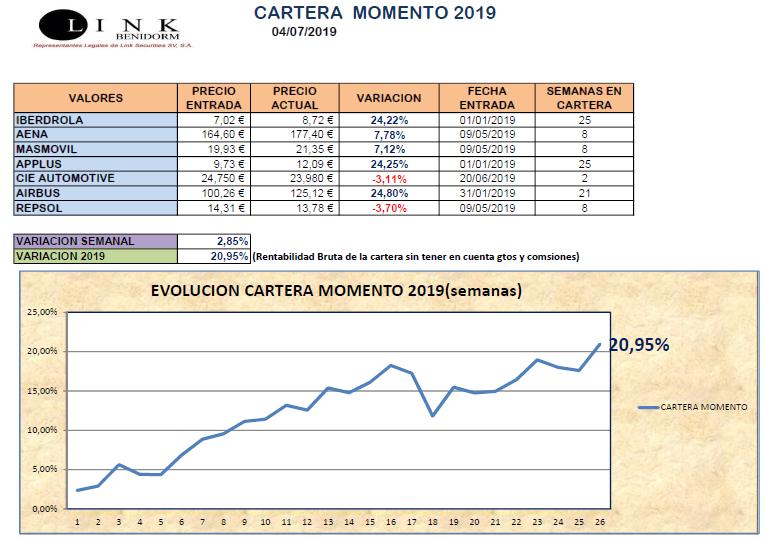 CARTERA MOMENTO 04 07 2019