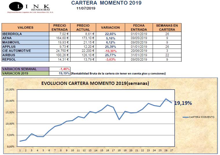 CARTERA MOMENTO 11 07 2019